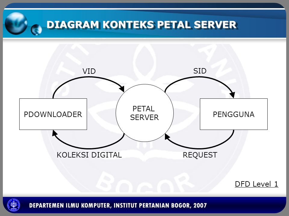 DIAGRAM KONTEKS PETAL SERVER PETAL SERVER PENGGUNAPDOWNLOADER VID KOLEKSI DIGITALREQUEST SID DFD Level 1