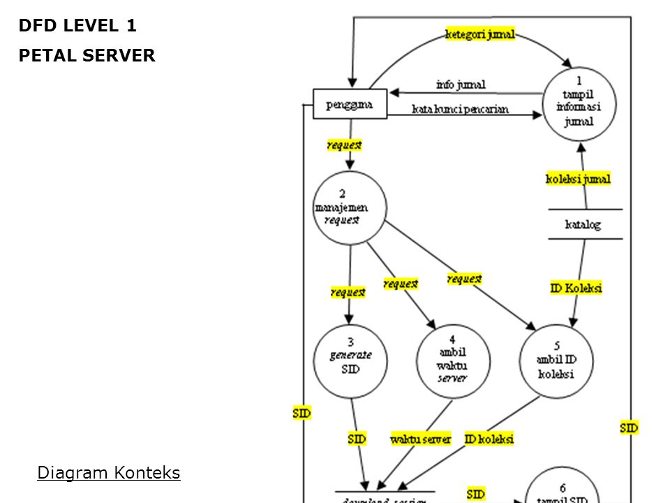 DFD LEVEL 1 PETAL SERVER Diagram Konteks
