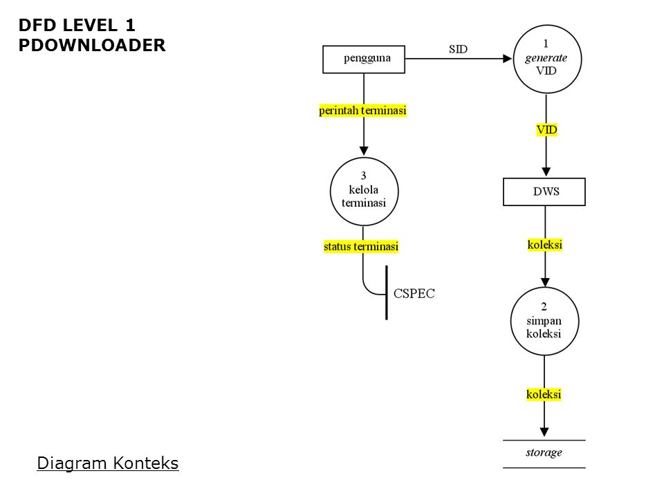 DFD LEVEL 1 PDOWNLOADER Diagram Konteks