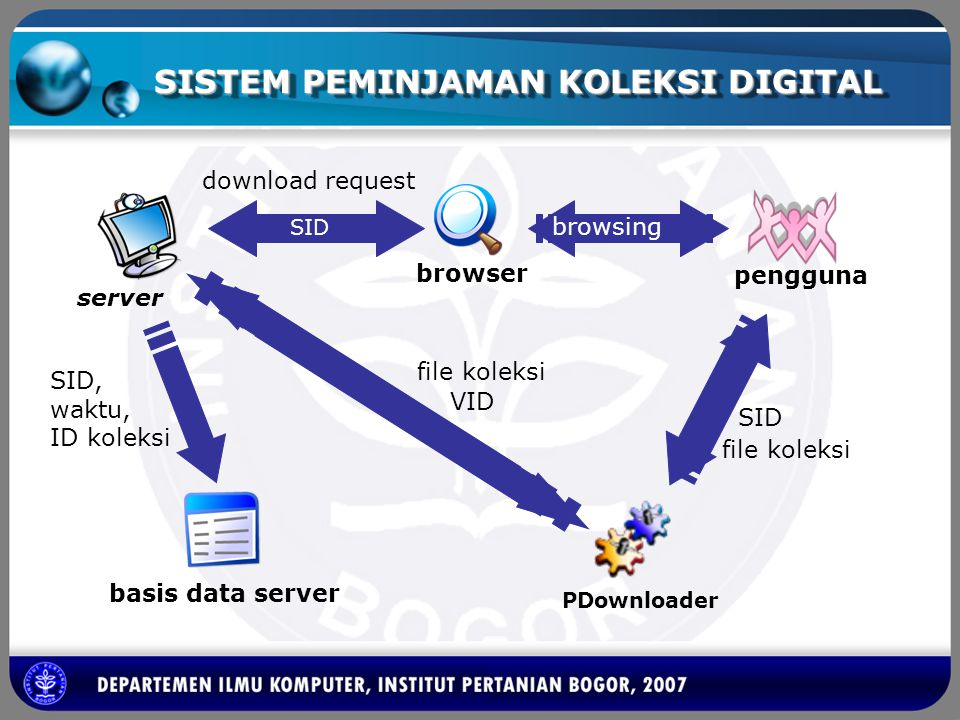 SISTEM PEMINJAMAN KOLEKSI DIGITAL SESSION ID (SID) VERIFICATION ID (VID) MD5 (ID KOLEKSI + WAKTU REQUEST) MD5 (key1 + SID + key 2)