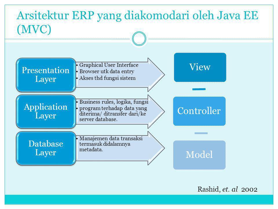 Mismacth paradigm Pengembangan aplikasi enterprise berbasis objek Basisdata Realsional 1.Granularity 2.Subtypes 3.Identity 4.Assosiation 5.Navigasi data 1.Granularity 2.Subtypes 3.Identity 4.Assosiation 5.Navigasi data Obejct Relational Mapping Bauer dan King 2007