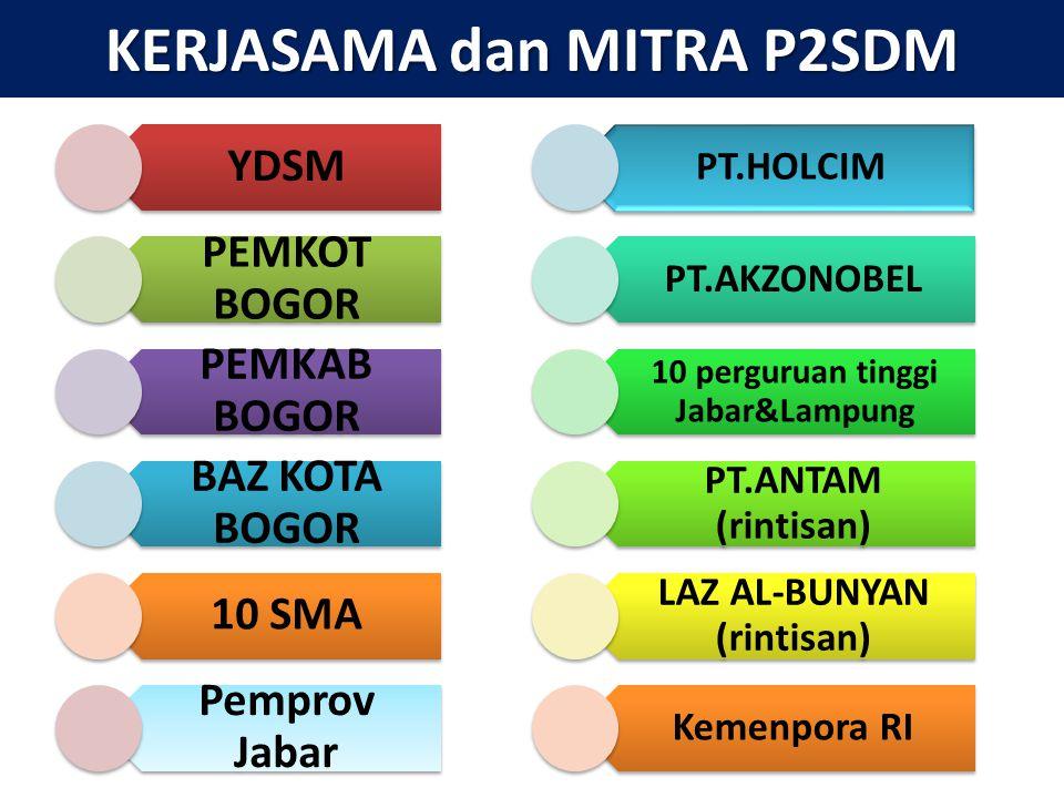 KERJASAMA dan MITRA P2SDM YDSM PEMKOT BOGOR PEMKAB BOGOR BAZ KOTA BOGOR 10 SMA Pemprov Jabar PT.HOLCIM PT.AKZONOBEL 10 perguruan tinggi Jabar&Lampung