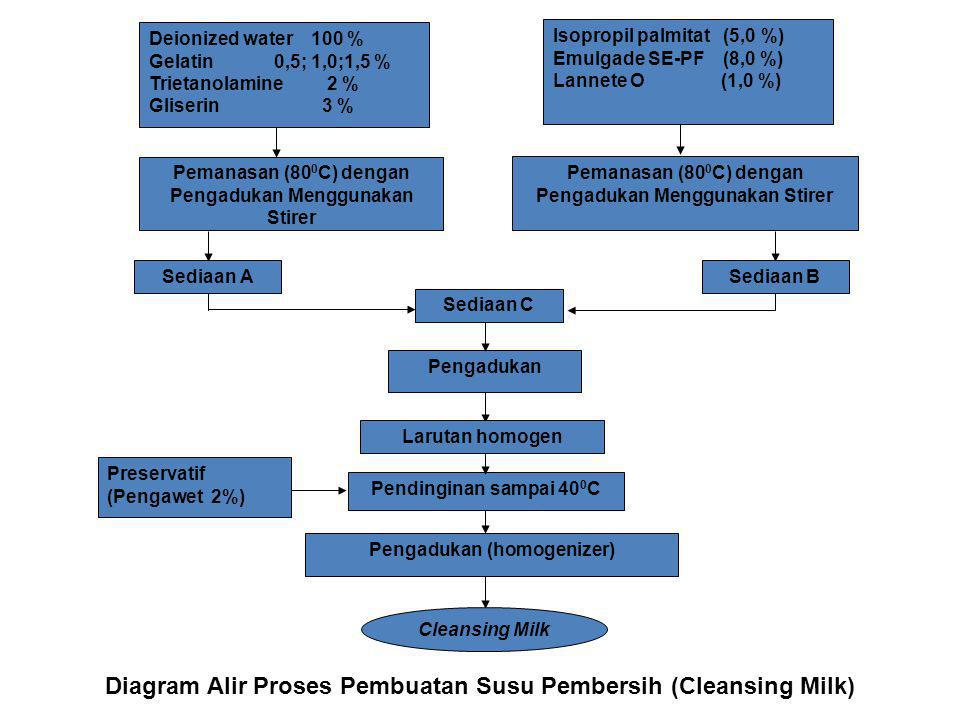 Pemanasan (80 0 C) dengan Pengadukan Menggunakan Stirer Pengadukan Pendinginan sampai 40 0 C Pengadukan (homogenizer) Sediaan BSediaan A Sediaan C Lar