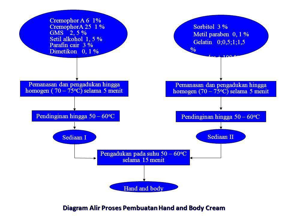 Diagram Alir Proses Pembuatan Hand and Body Cream Sorbitol 3 % Metil paraben 0, 1 % Gelatin 0;0,5;1;1,5 % Aquades + 100 % Pemanasan dan pengadukan hin