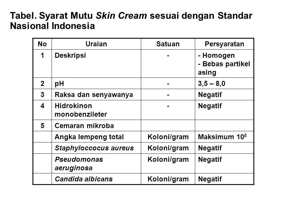 Tabel. Syarat Mutu Skin Cream sesuai dengan Standar Nasional Indonesia NoUraianSatuanPersyaratan 1Deskripsi-- Homogen - Bebas partikel asing 2pH-3,5 –