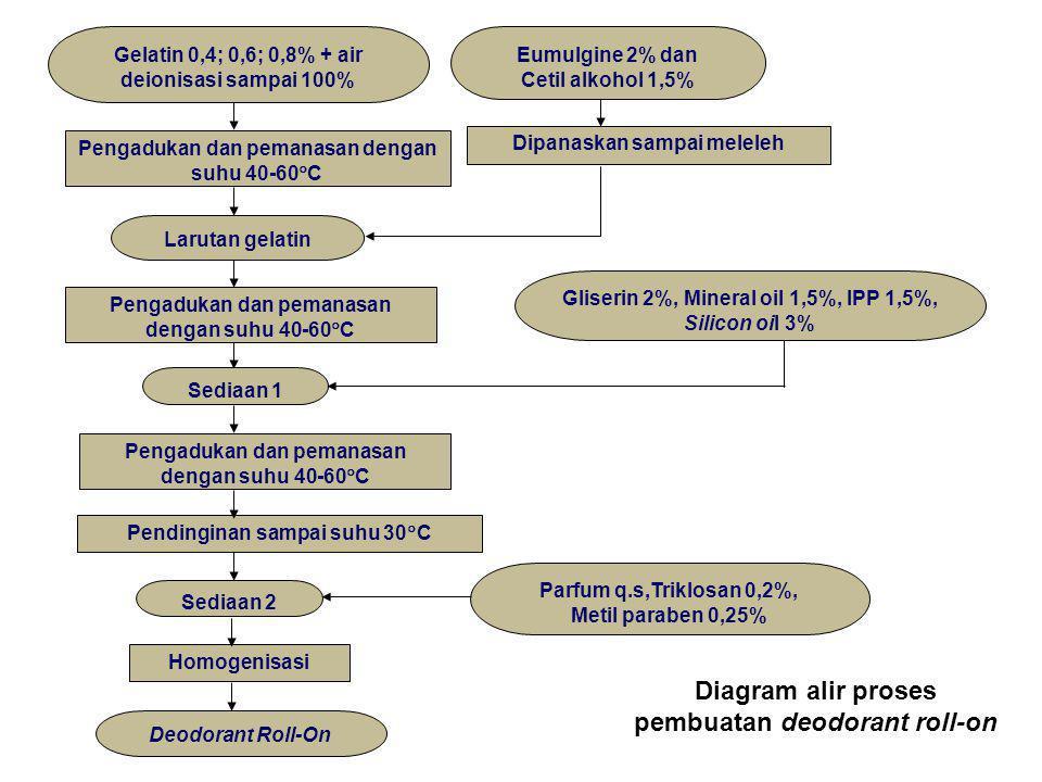 Deodorant Roll-On Homogenisasi Gliserin 2%, Mineral oil 1,5%, IPP 1,5%, Silicon oil 3% Gelatin 0,4; 0,6; 0,8% + air deionisasi sampai 100% Pengadukan