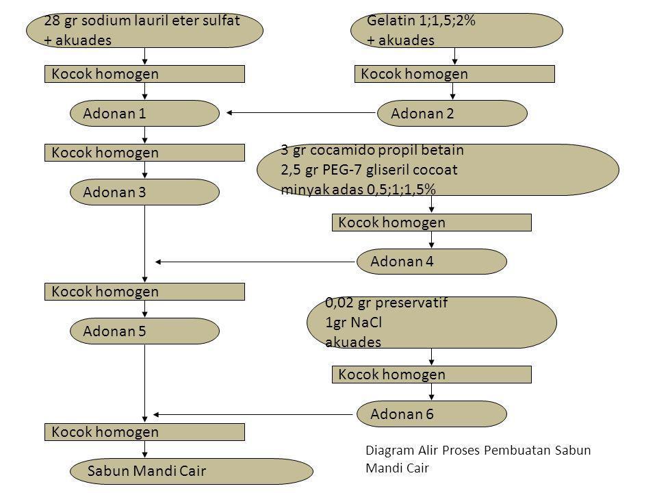Diagram Alir Proses Pembuatan Sabun Mandi Cair 28 gr sodium lauril eter sulfat + akuades Kocok homogen Gelatin 1;1,5;2% + akuades Kocok homogen Adonan