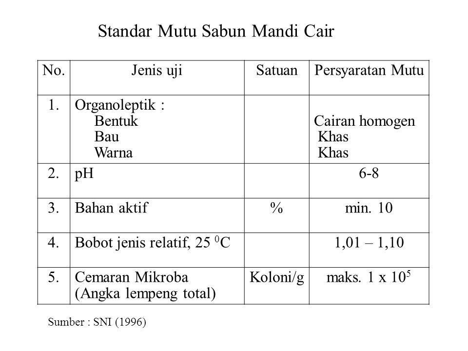 No.Jenis ujiSatuanPersyaratan Mutu 1.Organoleptik : Bentuk Bau Warna Cairan homogen Khas 2.pH6-8 3.Bahan aktif%min. 10 4.Bobot jenis relatif, 25 0 C1,