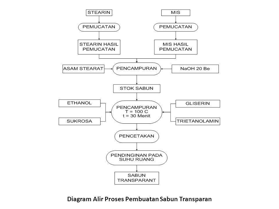 Diagram Alir Proses Pembuatan Sabun Transparan