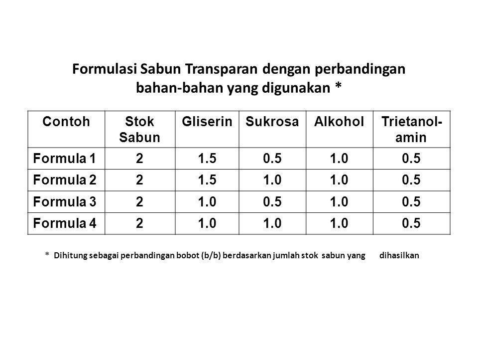 Formulasi Sabun Transparan dengan perbandingan bahan-bahan yang digunakan * ContohStok Sabun GliserinSukrosaAlkoholTrietanol- amin Formula 121.50.51.0