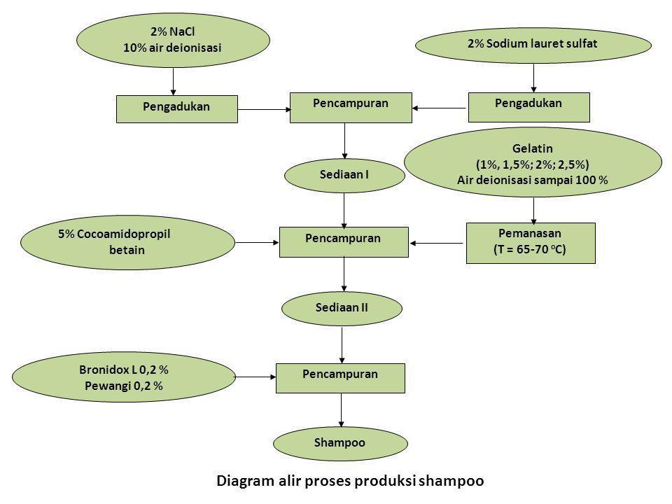 Diagram alir proses produksi shampoo Pengadukan Bronidox L 0,2 % Pewangi 0,2 % Shampoo Sediaan I Pemanasan (T = 65-70 o C) Sediaan II Pengadukan Penca
