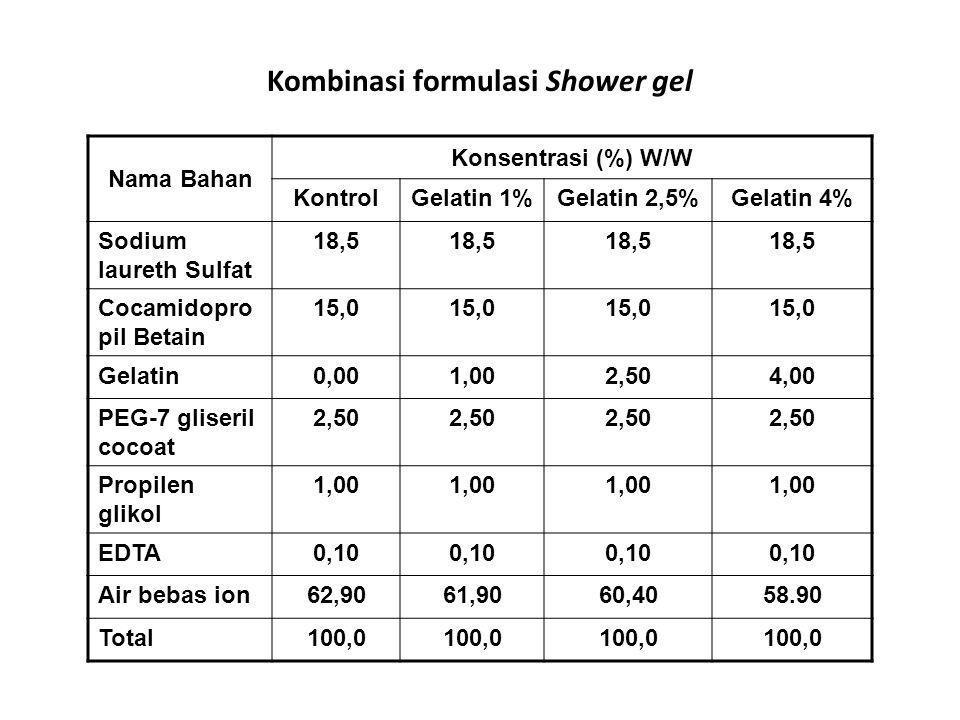 Nama Bahan Konsentrasi (%) W/W KontrolGelatin 1%Gelatin 2,5%Gelatin 4% Sodium laureth Sulfat 18,5 Cocamidopro pil Betain 15,0 Gelatin0,001,002,504,00