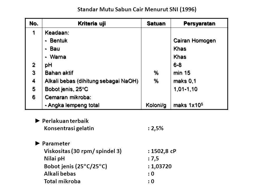 ► Perlakuan terbaik Konsentrasi gelatin : 2,5% ► Parameter Viskositas (30 rpm/ spindel 3) : 1502,8 cP Nilai pH : 7,5 Bobot jenis (25  C/25  C) : 1,0