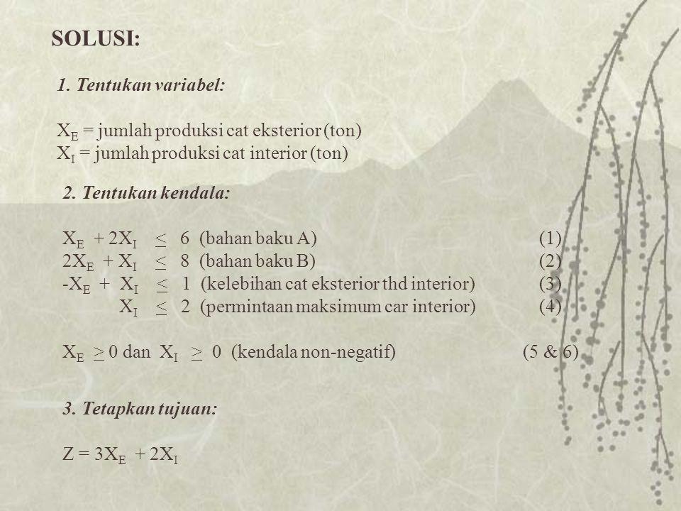 SOLUSI: 1. Tentukan variabel: X E = jumlah produksi cat eksterior (ton) X I = jumlah produksi cat interior (ton) 2. Tentukan kendala: X E + 2X I < 6 (