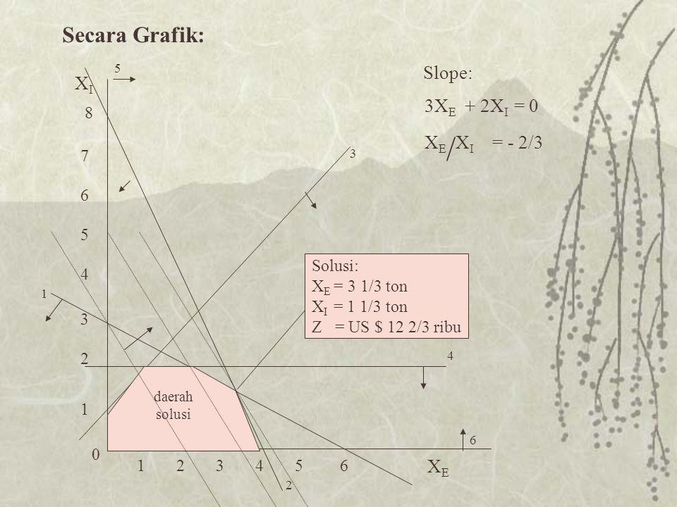 Secara Grafik: 8 7 5 3 1 6 2 4 0 123456 XEXE XIXI 3 5 1 6 4 2 daerah solusi 3X E + 2X I = 0 X E / X I = - 2/3 Slope: Solusi: X E = 3 1/3 ton X I = 1 1