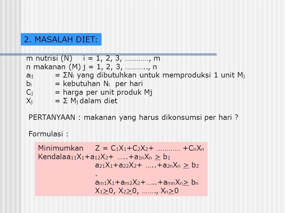 2. MASALAH DIET: m nutrisi (N)i = 1, 2, 3, …………, m n makanan (M)j = 1, 2, 3, ……….., n a ij = ΣN i yang dibutuhkan untuk memproduksi 1 unit M j b i = k