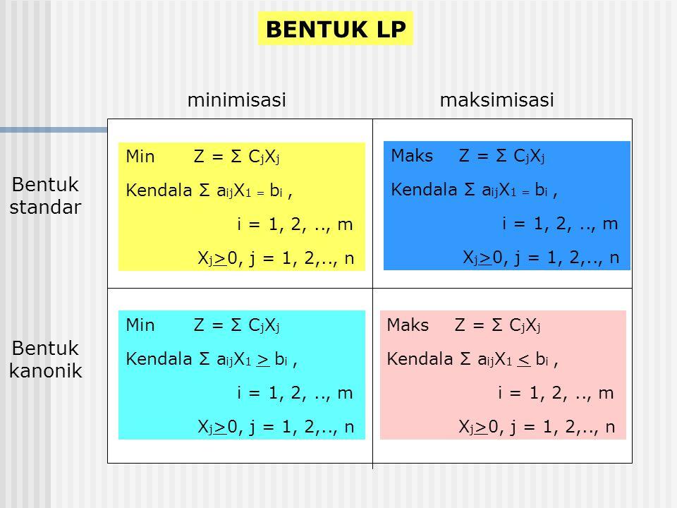 BENTUK LP MinZ = Σ C j X j Kendala Σ a ij X 1 = b i, i = 1, 2,.., m X j >0, j = 1, 2,.., n MaksZ = Σ C j X j Kendala Σ a ij X 1 = b i, i = 1, 2,.., m X j >0, j = 1, 2,.., n MinZ = Σ C j X j Kendala Σ a ij X 1 > b i, i = 1, 2,.., m X j >0, j = 1, 2,.., n MaksZ = Σ C j X j Kendala Σ a ij X 1 < b i, i = 1, 2,.., m X j >0, j = 1, 2,.., n minimisasimaksimisasi Bentuk standar Bentuk kanonik