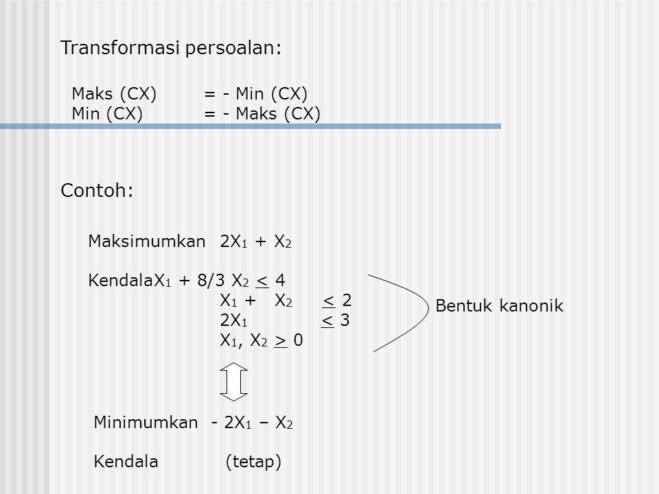 Transformasi persoalan: Maks (CX)= - Min (CX) Min (CX)= - Maks (CX) Contoh: Maksimumkan2X 1 + X 2 KendalaX 1 + 8/3 X 2 < 4 X 1 + X 2 < 2 2X 1 < 3 X 1, X 2 > 0 Bentuk kanonik Minimumkan - 2X 1 – X 2 Kendala (tetap)