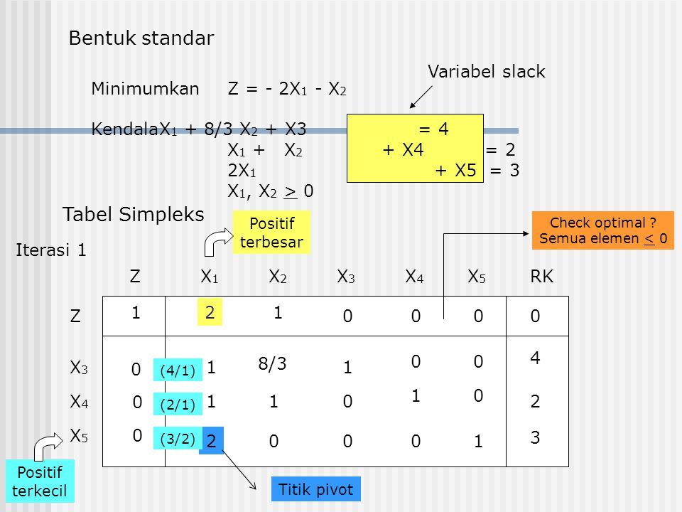 MinimumkanZ = - 2X 1 - X 2 KendalaX 1 + 8/3 X 2 + X3 = 4 X 1 + X 2 + X4 = 2 2X 1 + X5 = 3 X 1, X 2 > 0 Bentuk standar Variabel slack Tabel Simpleks ZX1X1 RKX2X2 X3X3 X4X4 X5X5 Z X3X3 X4X4 X5X5 1 0 0 0 21 0000 1 1 1 1 1 1 2 2 8/3 0 00 00 0 0 4 3 Positif terkecil Positif terbesar (4/1) (2/1) (3/2) Check optimal .
