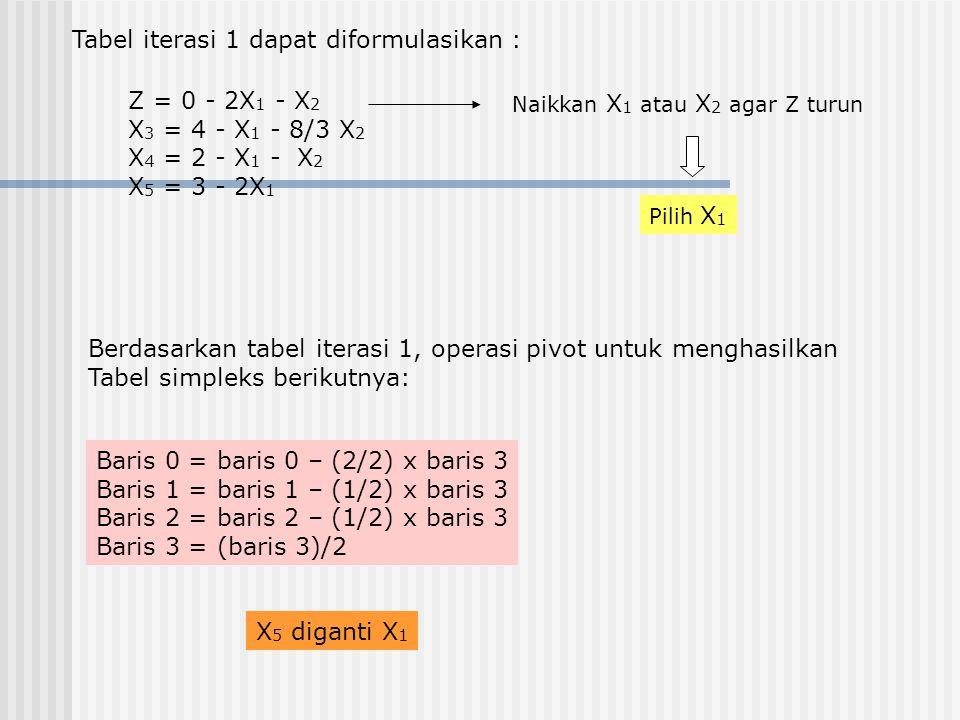 Tabel iterasi 1 dapat diformulasikan : Z = 0 - 2X 1 - X 2 X 3 = 4 - X 1 - 8/3 X 2 X 4 = 2 - X 1 - X 2 X 5 = 3 - 2X 1 Naikkan X 1 atau X 2 agar Z turun Pilih X 1 Berdasarkan tabel iterasi 1, operasi pivot untuk menghasilkan Tabel simpleks berikutnya: Baris 0 = baris 0 – (2/2) x baris 3 Baris 1 = baris 1 – (1/2) x baris 3 Baris 2 = baris 2 – (1/2) x baris 3 Baris 3 = (baris 3)/2 X 5 diganti X 1