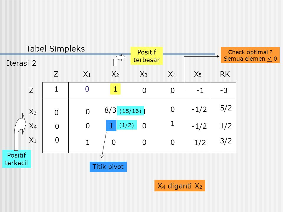 Tabel Simpleks ZX1X1 RKX2X2 X3X3 X4X4 X5X5 Z X3X3 X4X4 X1X1 1 0 0 0 01 00-3 1 1 10 0 1/2 1 8/3 -1/20 00 0 0 5/2 3/2 Positif terkecil Positif terbesar (15/16) (1/2) Check optimal .