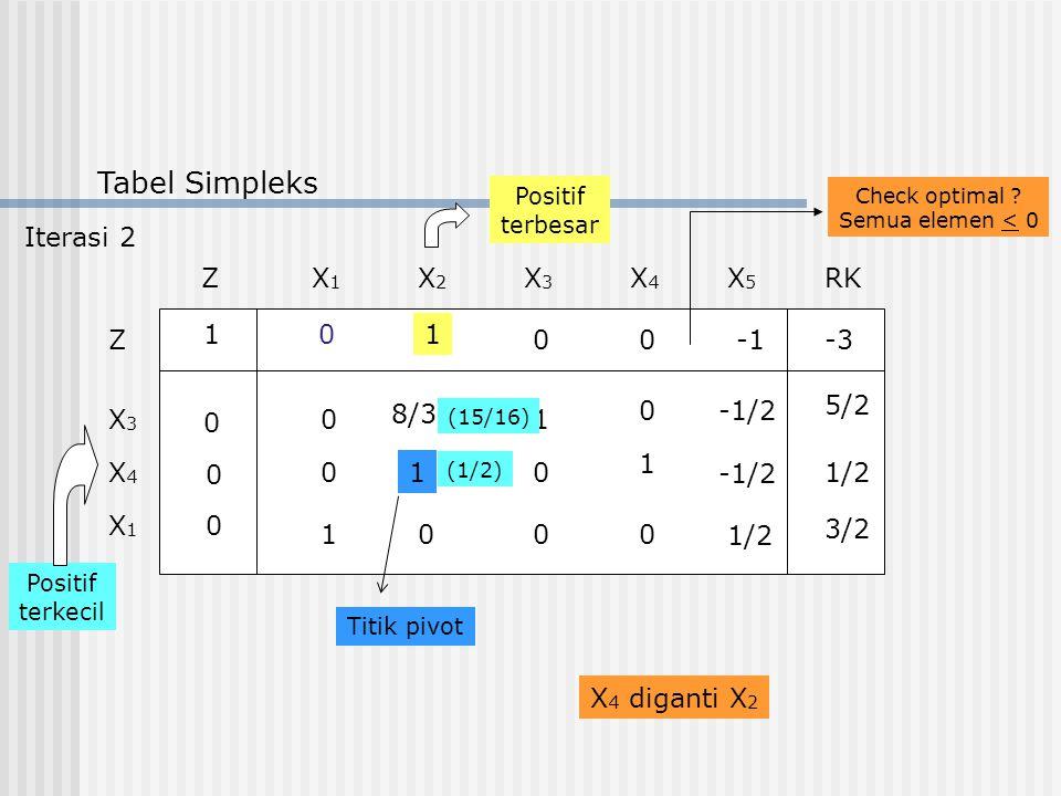 Tabel Simpleks ZX1X1 RKX2X2 X3X3 X4X4 X5X5 Z X3X3 X4X4 X1X1 1 0 0 0 01 00-3 1 1 10 0 1/2 1 8/3 -1/20 00 0 0 5/2 3/2 Positif terkecil Positif terbesar
