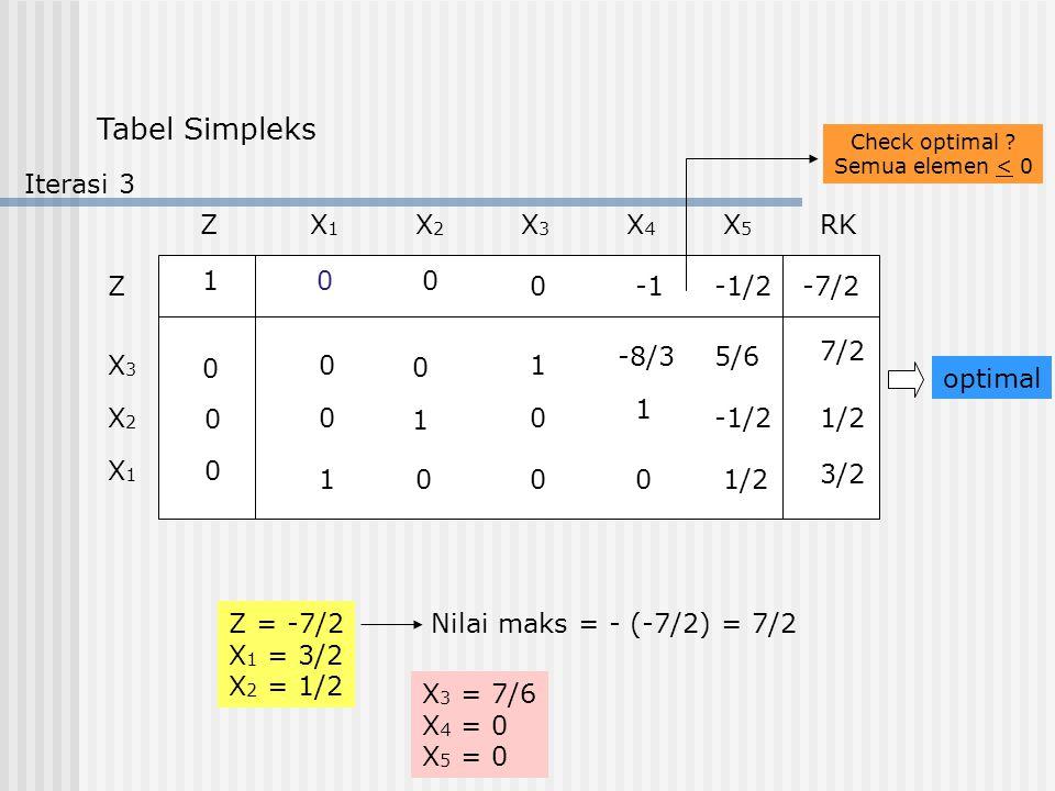 Tabel Simpleks ZX1X1 RKX2X2 X3X3 X4X4 X5X5 Z X3X3 X2X2 X1X1 1 0 0 0 00 0-1/2-7/2 1 1 1 0 0 1/2 1 0 5/6-8/3 00 0 0 7/2 3/2 Check optimal ? Semua elemen