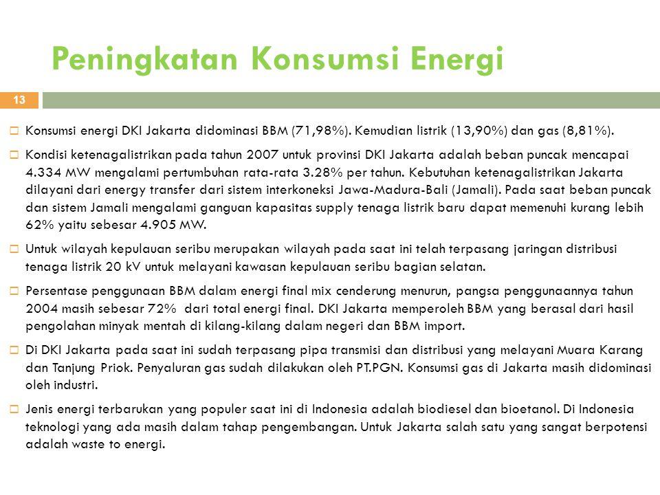 Peningkatan Konsumsi Energi 13  Konsumsi energi DKI Jakarta didominasi BBM (71,98%). Kemudian listrik (13,90%) dan gas (8,81%).  Kondisi ketenagalis