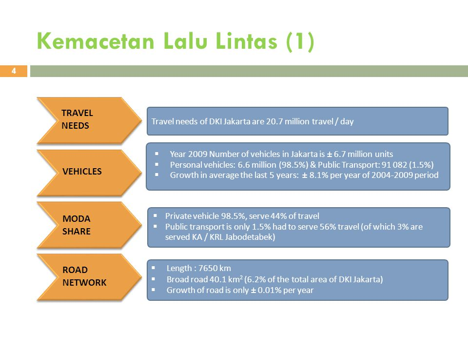 Kemacetan Lalu Lintas (2) 5  Road Ratio Vs Cars Per 10 ⁴ Population Road infrastructure support is only able to hold 1.05 million cars from 1.55 million a registered now Required Measures -Increase Road Ratio up to 12% by building 5.950 km new roads Or - Reduce / Restraint Traffic by 32,6% Road Defiency