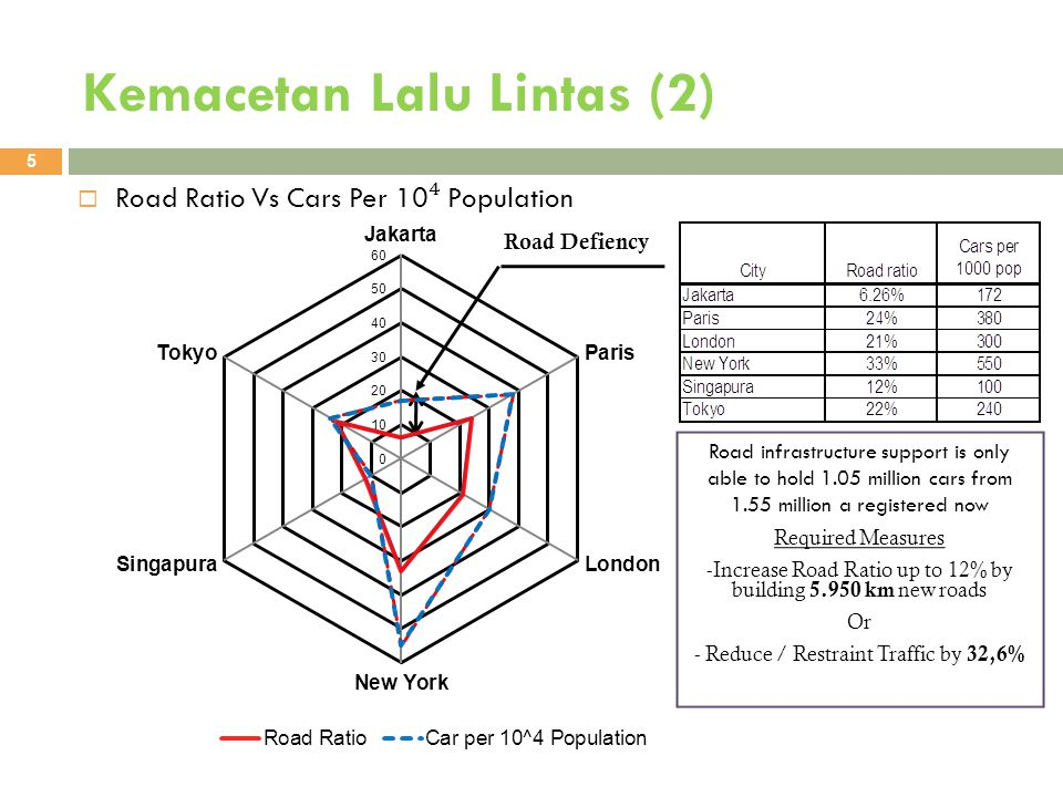 Kemacetan Lalu Lintas (2) 5  Road Ratio Vs Cars Per 10 ⁴ Population Road infrastructure support is only able to hold 1.05 million cars from 1.55 million a registered now Required Measures -Increase Road Ratio up to 12% by building 5.950 km new roads Or - Reduce / Restraint Traffic by 32,6% Road Defiency