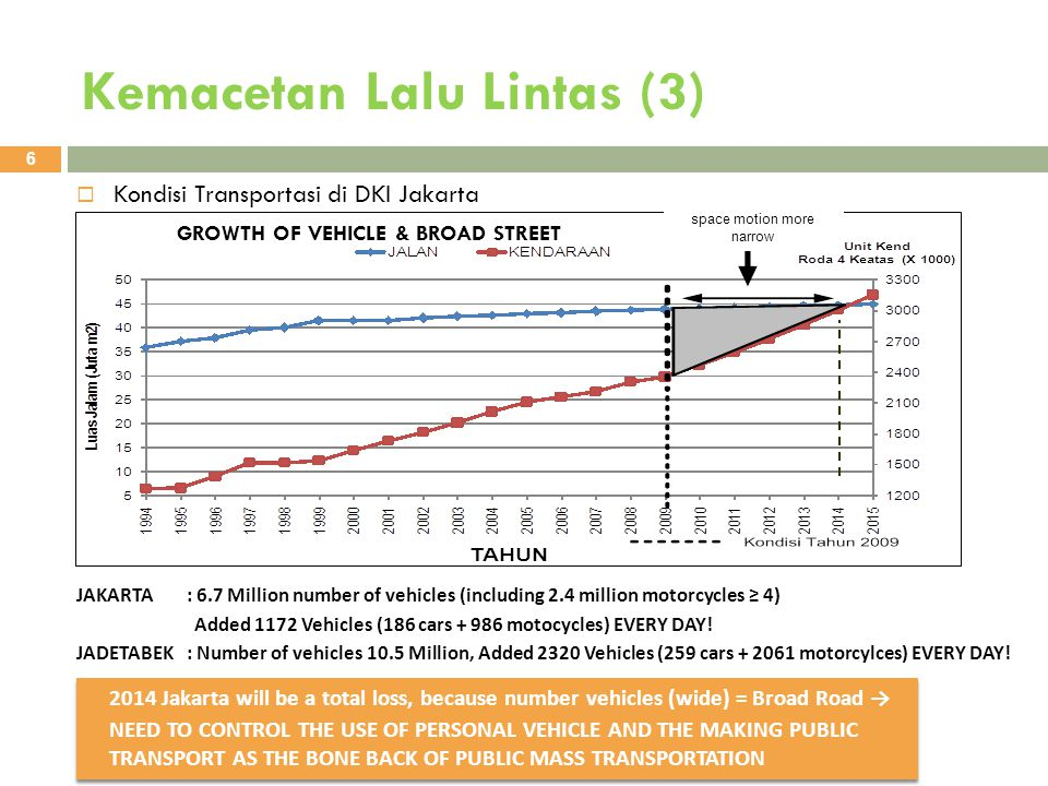 Kemacetan Lalu Lintas (4) 7  Strategi 1 : Pembangunan Transportasi Publik 1.