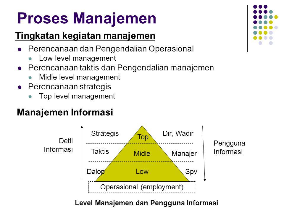 Proses Manajemen Perencanaan dan Pengendalian Operasional Low level management Perencanaan taktis dan Pengendalian manajemen Midle level management Pe