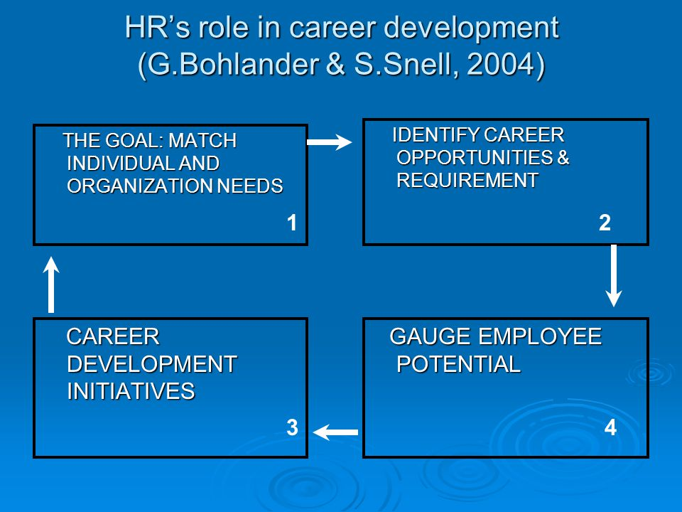 HR's role in career development (G.Bohlander & S.Snell, 2004) THE GOAL: MATCH INDIVIDUAL AND ORGANIZATION NEEDS THE GOAL: MATCH INDIVIDUAL AND ORGANIZATION NEEDS IDENTIFY CAREER OPPORTUNITIES & REQUIREMENT IDENTIFY CAREER OPPORTUNITIES & REQUIREMENT CAREER DEVELOPMENT INITIATIVES CAREER DEVELOPMENT INITIATIVES GAUGE EMPLOYEE POTENTIAL GAUGE EMPLOYEE POTENTIAL 1 34 2