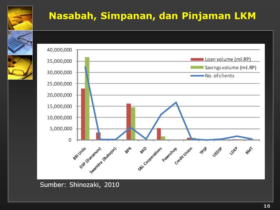 Nasabah, Simpanan, dan Pinjaman LKM Sumber: Shinozaki, 2010 16