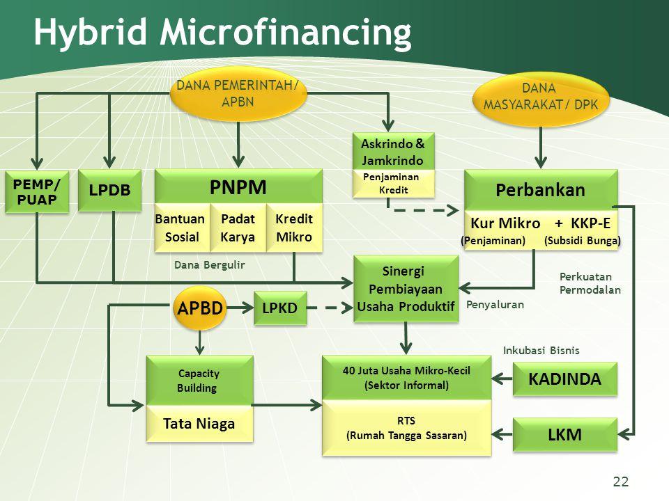 22 Hybrid Microfinancing PNPM Bantuan Sosial Bantuan Sosial Padat Karya Padat Karya Kredit Mikro Kredit Mikro Perbankan Kur Mikro + KKP-E (Penjaminan)