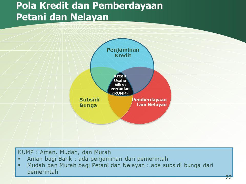 Subsidi Bunga Penjaminan Kredit Pemberdayaan Tani Nelayan Kredit Usaha Mikro Pertanian (KUMP) Pola Kredit dan Pemberdayaan Petani dan Nelayan KUMP : A