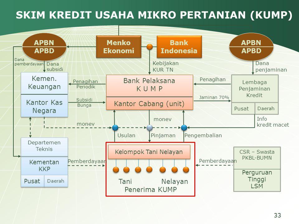 APBN APBD APBN APBD Kemen. Keuangan Kantor Kas Negara Kemen. Keuangan Kantor Kas Negara Menko Ekonomi Bank Indonesia Bank Pelaksana K U M P Kantor Cab