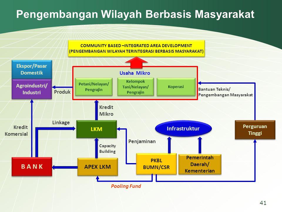 Pengembangan Wilayah Berbasis MasyarakatPengembangan Wilayah Berbasis Masyarakat 41 Usaha Mikro Kelompok Tani/Nelayan/ Pengrajin Petani/Nelayan/ Pengr