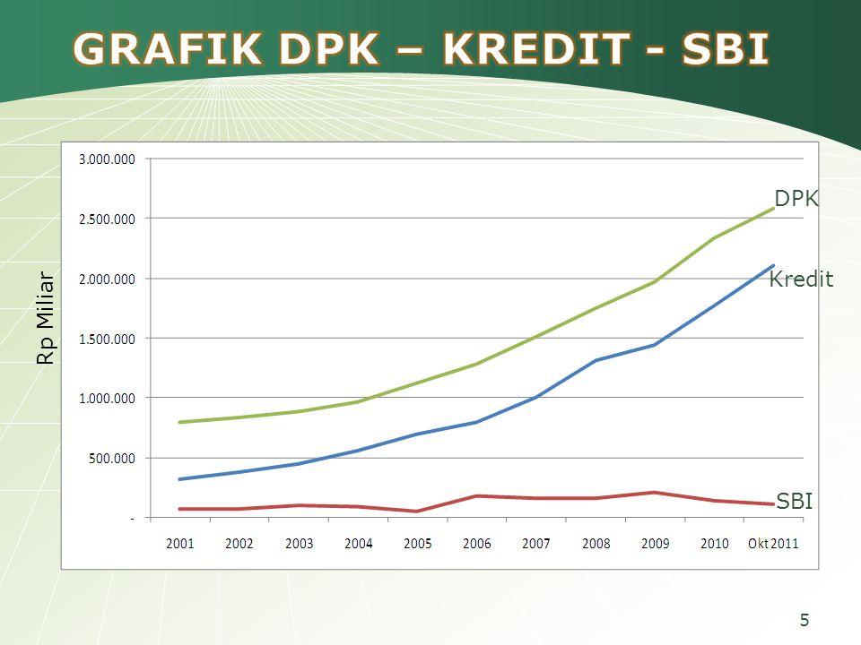 5 Rp Miliar DPK Kredit SBI