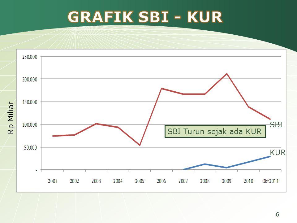 Realisasi Penyaluran Kredit Perbankan kepada Petani  KKPE : dari alokasi kredit yang dialokasikan perbankan sebesar Rp 9,5 triliun hanya terserap rata-rata Rp.