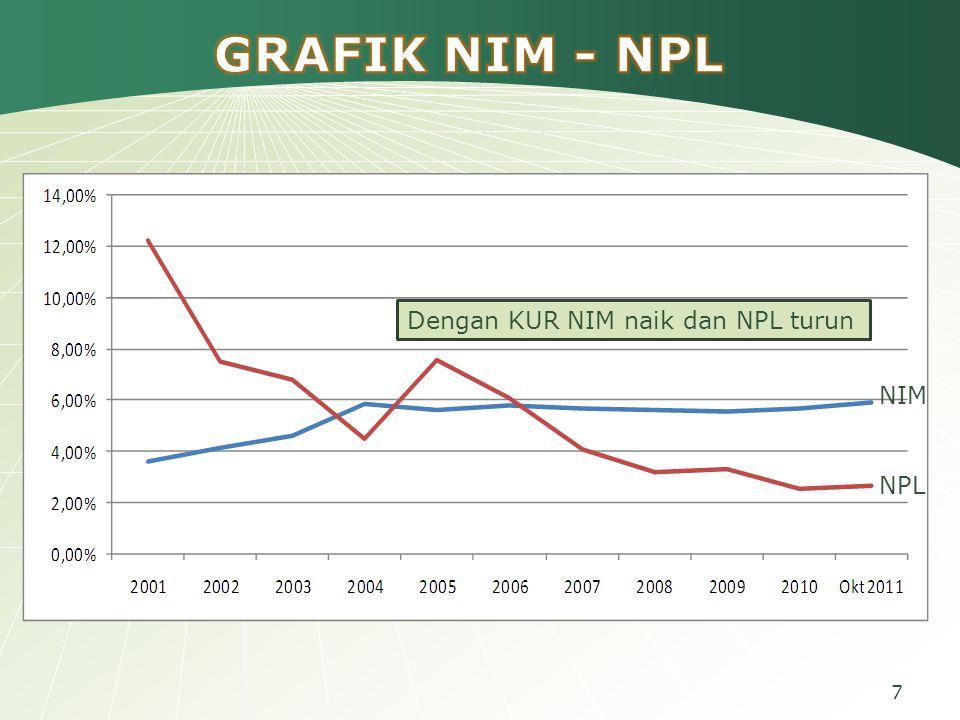 7 NIM NPL Dengan KUR NIM naik dan NPL turun
