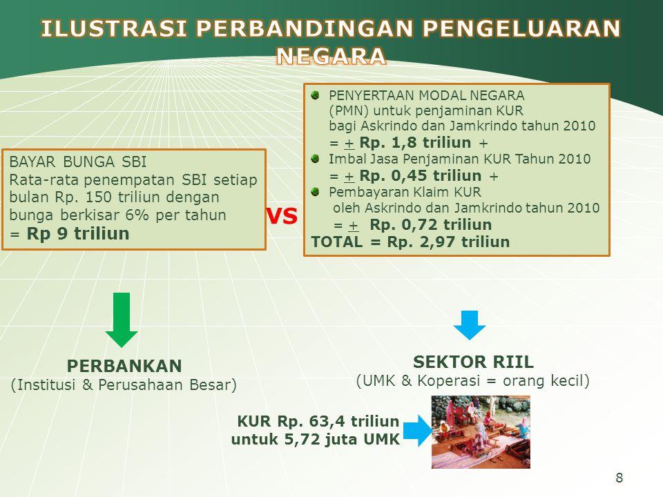 System Thinking Dealing with complexity of Microfinancing Hybrid Microfinancing 19 Kredit Usaha Rakyat (KUR)