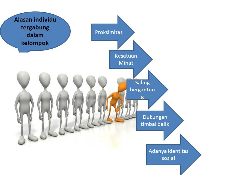 Alasan individu tergabung dalam kelompok Proksimitas Kesatuan Minat Saling bergantun g Dukungan timbal balik Adanya identitas sosial