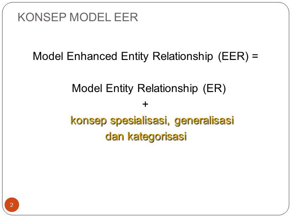KONSEP MODEL ER 3 entitas, atribut, relationship Model ER = kumpulan konsep dari entitas, atribut, relationship serta konstrain lainnya yg menggambar kan struktur basis data dan transaksi pada basis data Dikembangkan oleh Chen (1976) Entitas Entitas = objek dalam bentuk fisik maupun konsep yang dapat dibedakan dengan objek lainnya.