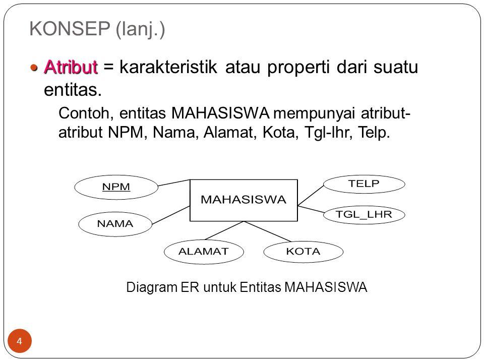 KONSEP (lanj.) 5 Relationship Relationship = Hubungan yang terjadi antara satu entitas atau lebih.