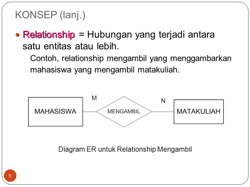 KONSEP (lanj.) 6 untuk mencatat semester berapa mahasiswa mengambil matakuliah, maka pada relationship mengambil ditambahkan atribut semester.