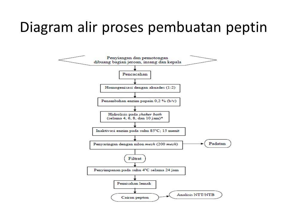 Diagram alir proses pembuatan peptin