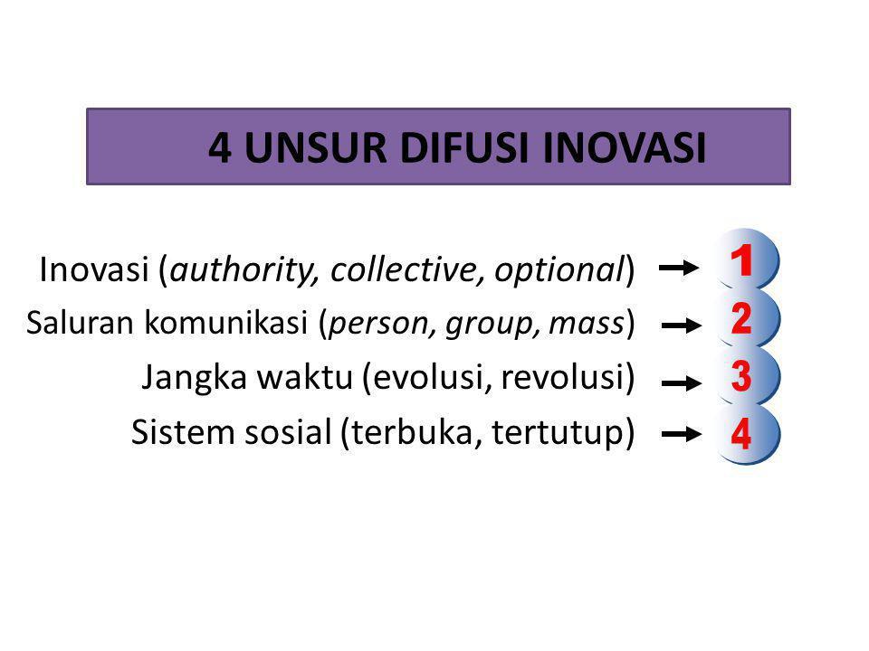 4 UNSUR DIFUSI INOVASI Inovasi (authority, collective, optional) Saluran komunikasi (person, group, mass) Jangka waktu (evolusi, revolusi) Sistem sosial (terbuka, tertutup)