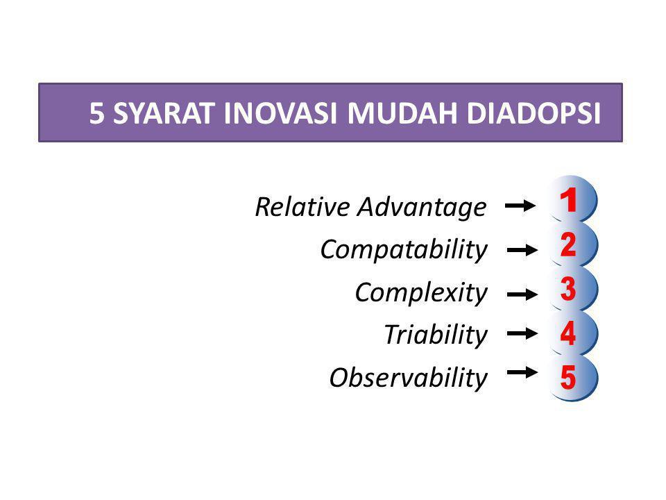 5 SYARAT INOVASI MUDAH DIADOPSI Relative Advantage Compatability Complexity Triability Observability