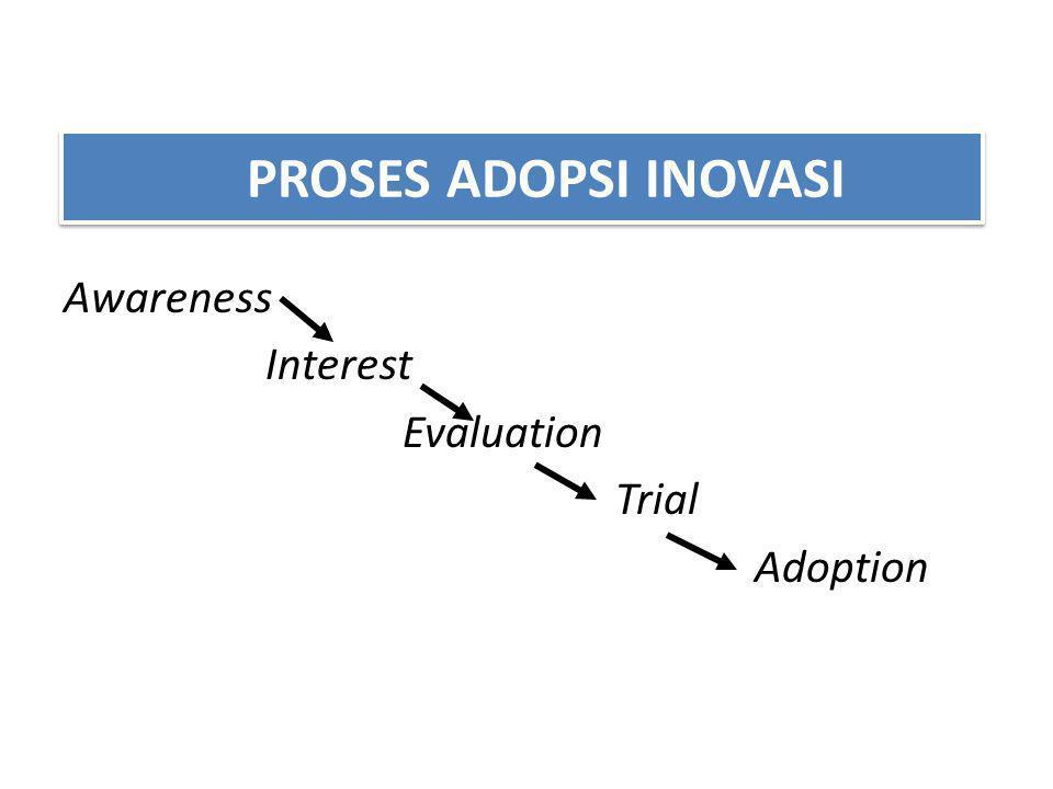 PROSES ADOPSI INOVASI Awareness Interest Evaluation Trial Adoption